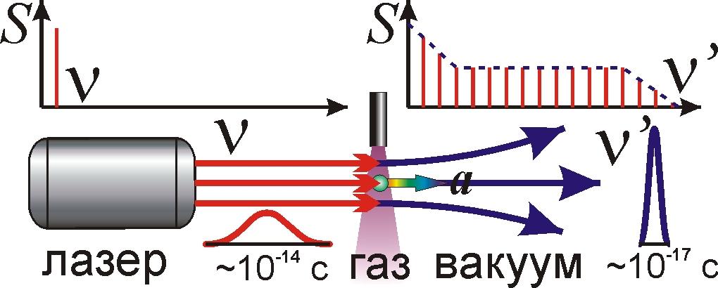 Схема генератора аттосекундных
