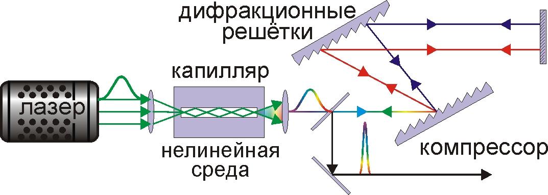 и дифракционных решёток