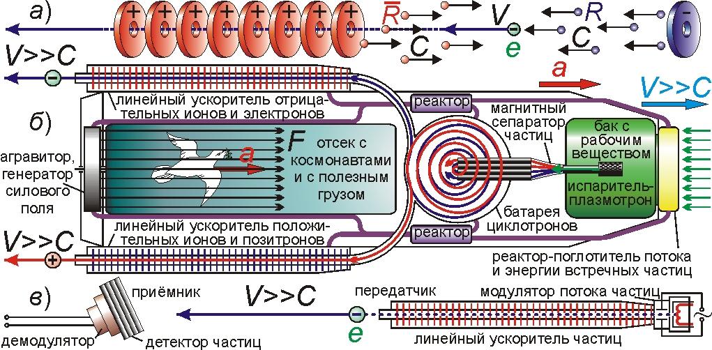 Схема ускорителя (а)